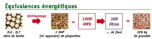 Les équivalences énergétiques.