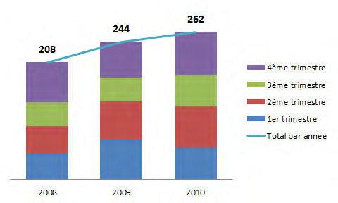 SuiviRepresentation2008_2010.jpg