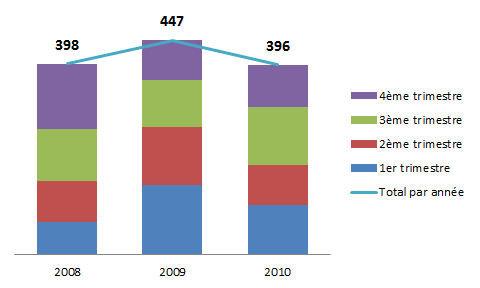 SuividemandeInfo2008_2010.jpg